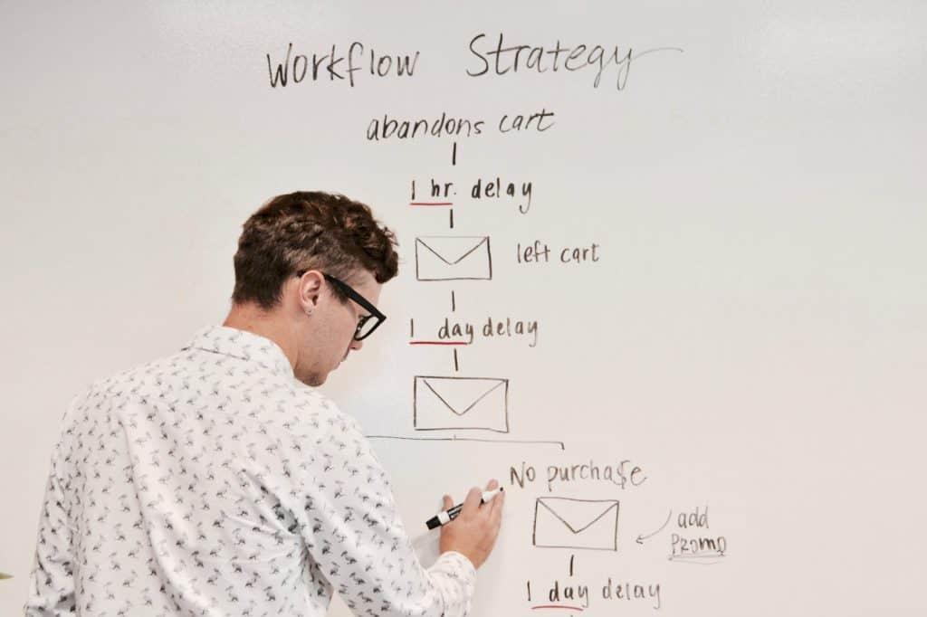 digital marketing wall planning