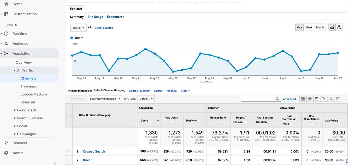 Website Redesign Google Analytics