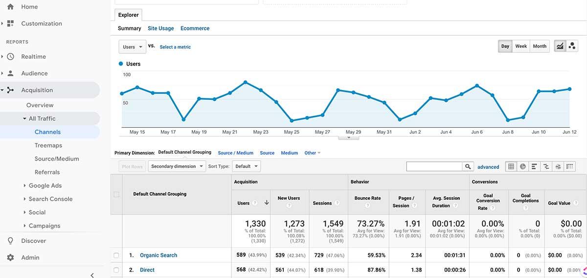 Website Redesign Google Analytics